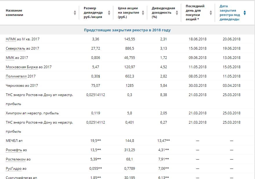 Какие акции покупать в 2018 году для дивидендов